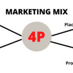 visuel marketing mix
