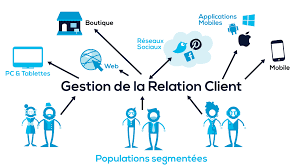Illustration de la relation client